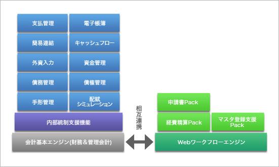SystemBox 会計Neoのシステムモデル