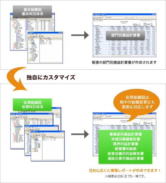 仮想組織、仮想科目体系で並び順や集計レベルをユーザが独自にカスタマイズ