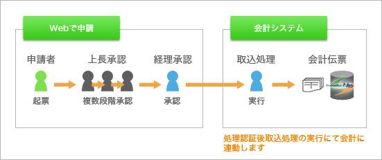 多段階承認システム