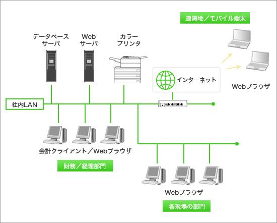 データベースサーバ