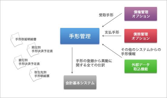 手形管理オプション