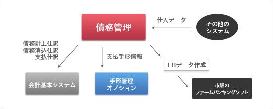 債務管理オプション